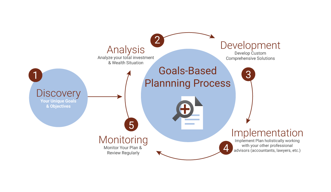 Process Goals based planning