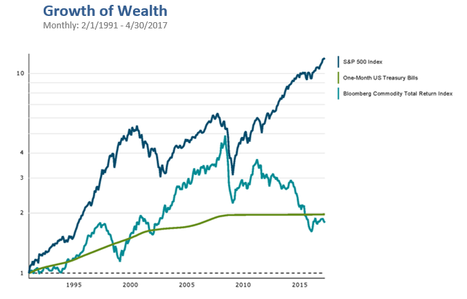 commodities growth of wealth